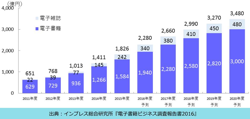 impress-graph